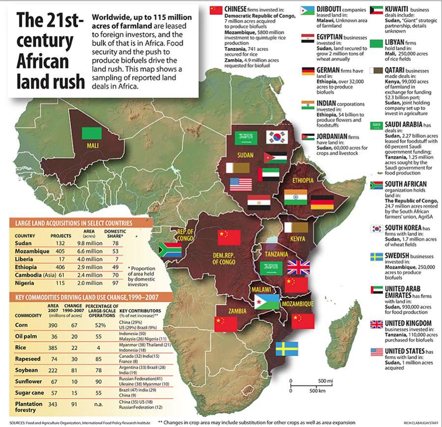 Il futuro dell'Africa.....? La corsa alla terra...
